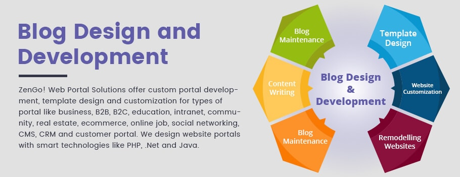 Blog Design and development